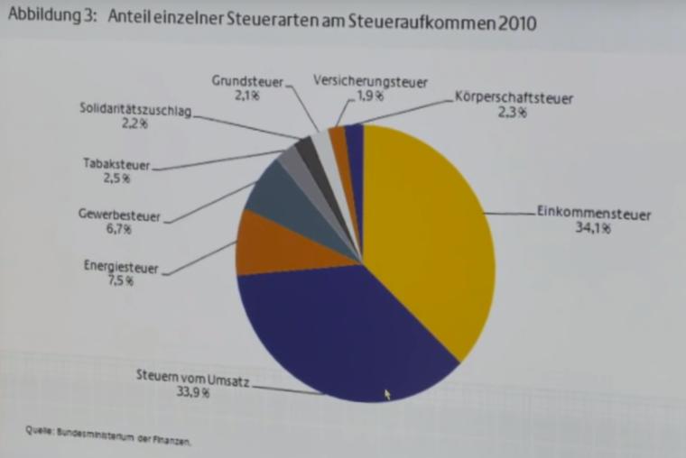 Steueraufkommen_Deutschland_Anteil_2010.png